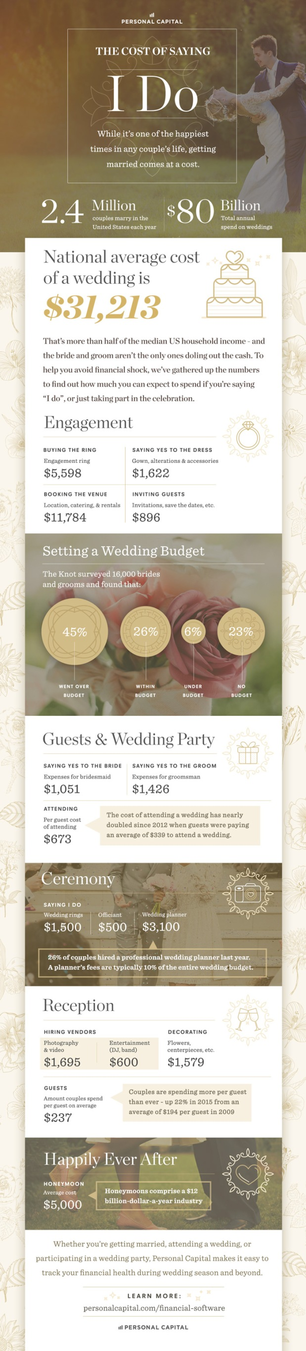 Cost of Saying I Do